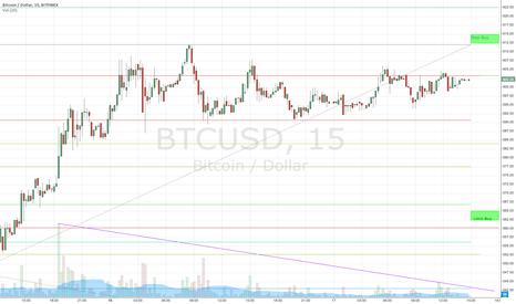 BTCUSD: BitFinex Triggered Positions