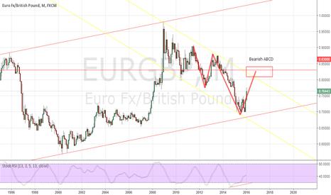 EURGBP: EUR/GBP M1 - Bearish ABCD pattern