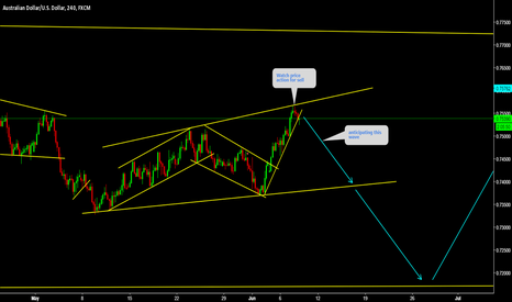 AUDUSD: AUDUSD Watch price action for sell