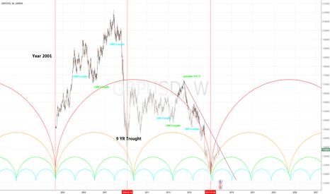 GBPUSD: Hurst Analysis