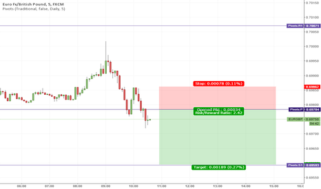 EURGBP: Short term short based on pivot action