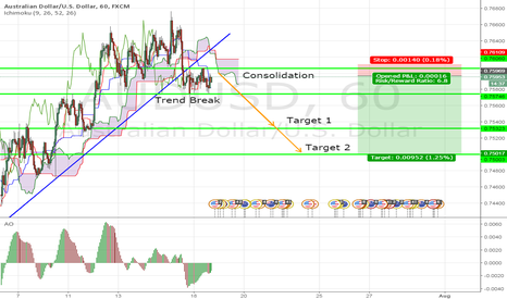 AUDUSD: AUD/USD Consolidation SHORT!