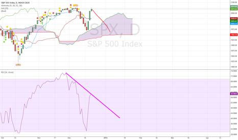 SPX: divergence