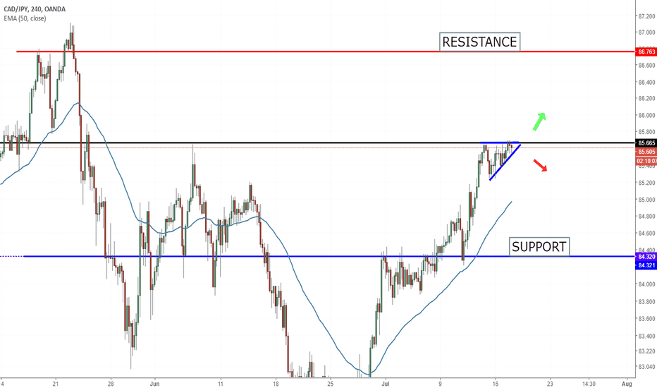 CADJPY: CAD JPY Opportunity