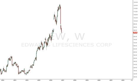 EW: $EW chart is so stunning