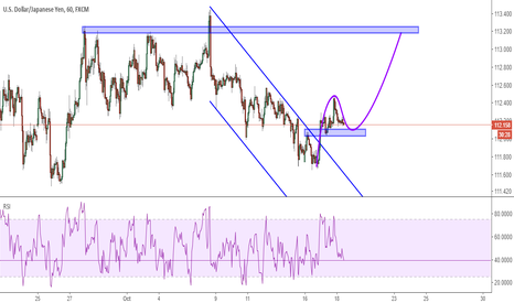 USDJPY: USDJPY: long trade possibility on 1h chart to make a double top