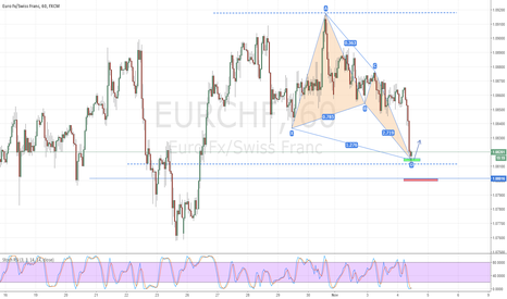 EURCHF: EURCHF  long opportunity