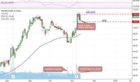 WB: Bought on 5ema hold, Low risk entry