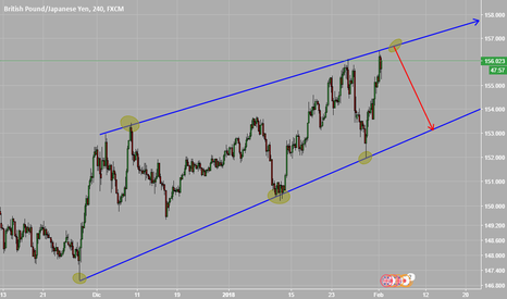 GBPJPY: Posible Venta GBPJPY