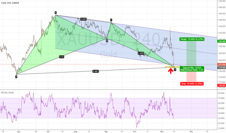 XAUUSD: Gold - What is a RSI bamm? How to trade it?
