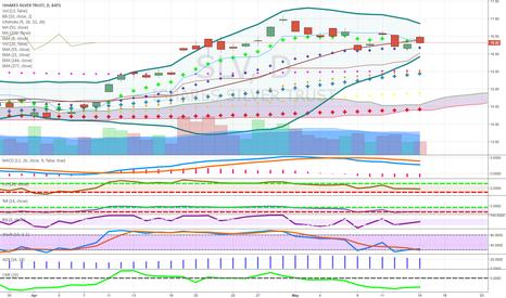 SLV: above cloud narrow bollinger bands above 50 target 19.25