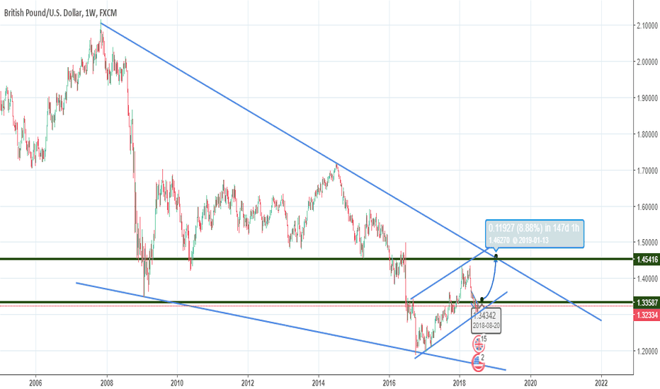 GBPUSD: We would see Brexit level again soon!