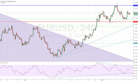 EURUSD: Right Shoulder Carved - Looking to Short