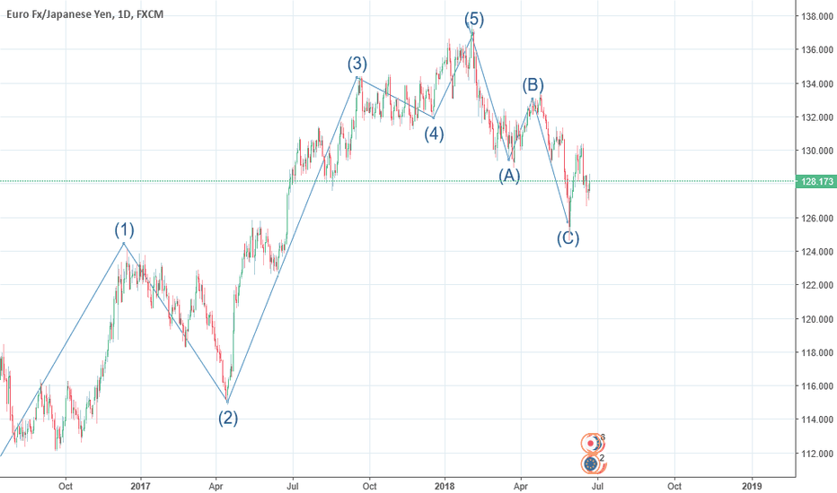 EURJPY: let us short this pair