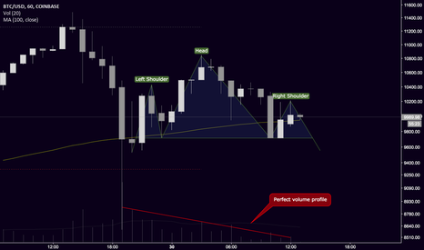BTCUSD: Possible H&S on BTC