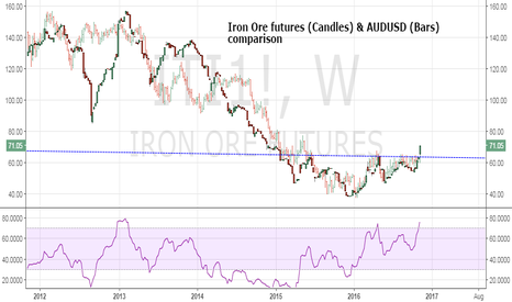 ITI1!: Iron Ore bullish break a good omen for Aussie