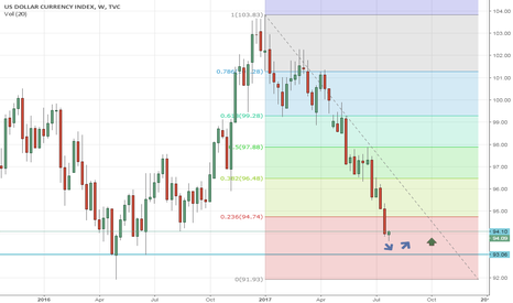 DXY: getting close to our long area on dxy