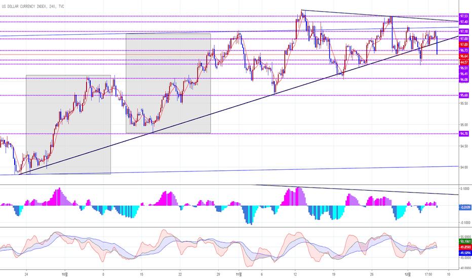 DXY: 달러 인덱스 상승지지선 이탈
