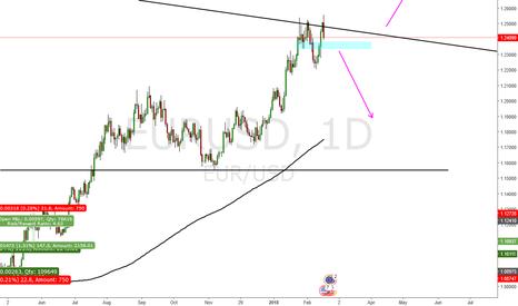 EURUSD: Eur Usd possible Double Top at TL