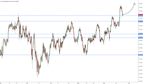 EURJPY: Giving long a try here