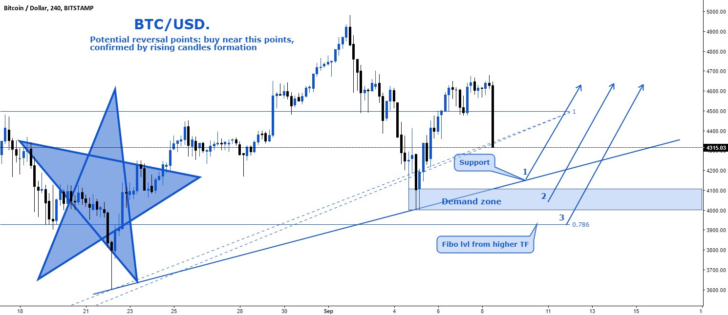 BTC/USD. Potential reversal points