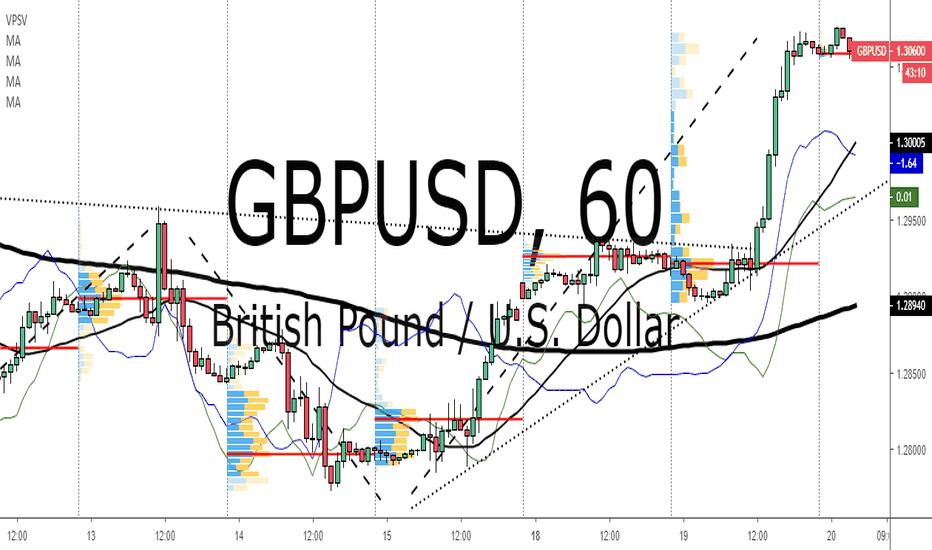 GBPUSD: GBP/USD: Let Some Air Come Out From The GBP Balloon