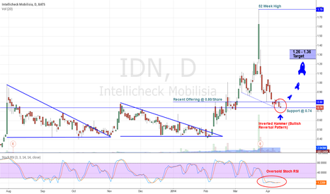 IDN: Bullish Inverted Hammer (DAILY CHART)