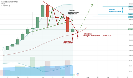 BTCUSD: Huge analysis of Bitcoin: reversal signal