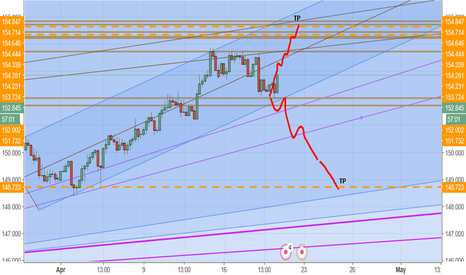 GBPJPY: pound yen long to tp