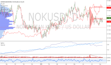 NOKUSD: NOK: Norwegian krone is a long against the yen
