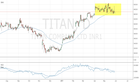 TITAN: Titan Vulnerable For Sell-Off