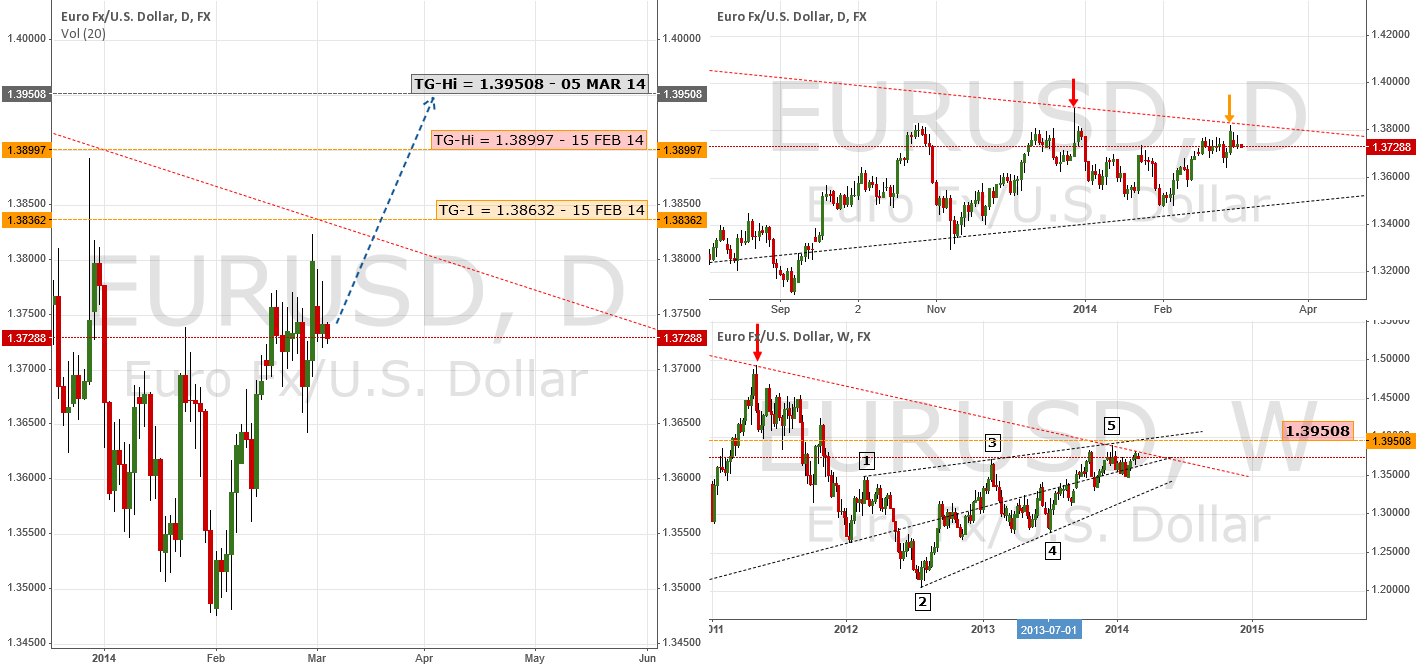 Update: Bullish Forecast Reinforced | $EUR $USD $UDX #Forex