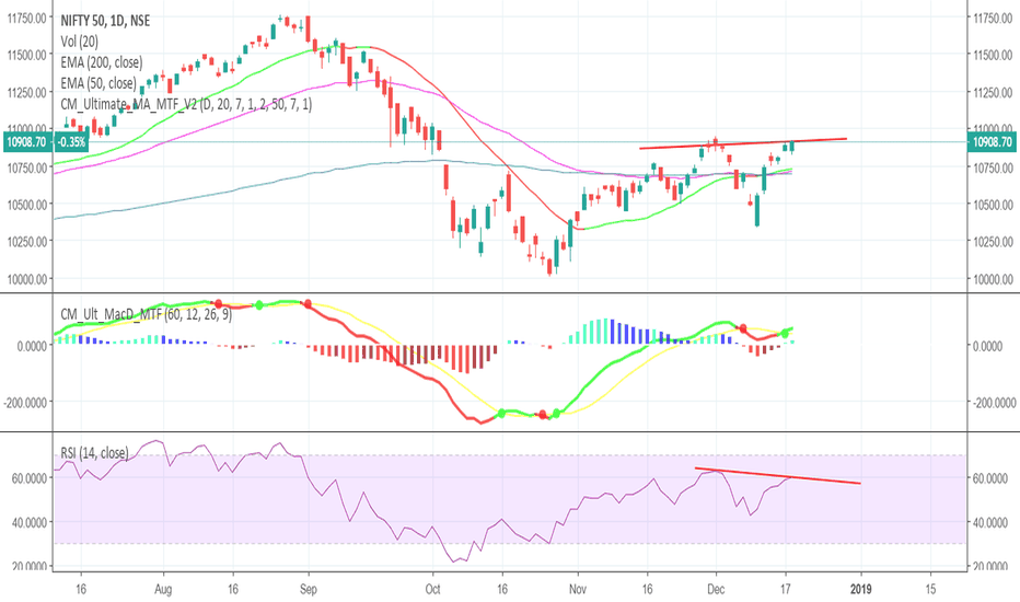 NIFTY: RSI Divergence on daily chart?