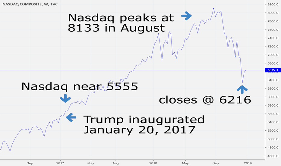 """IXIC: Trump tells """"haters"""" to """"calm down and enjoy the ride?"""" #Nasdaq"""