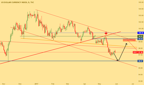 DXY: Dxy moving on channel