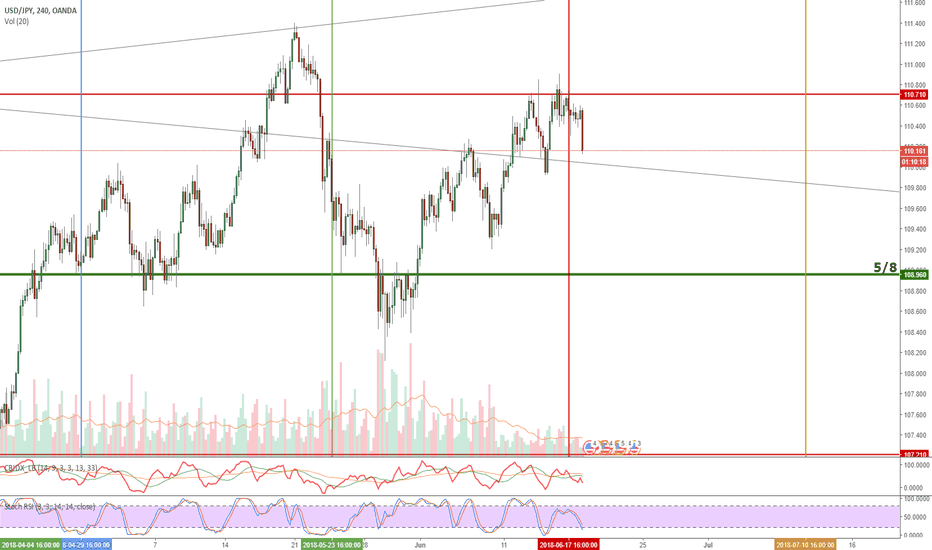 USDJPY: UJ collapse against Gann time and price square