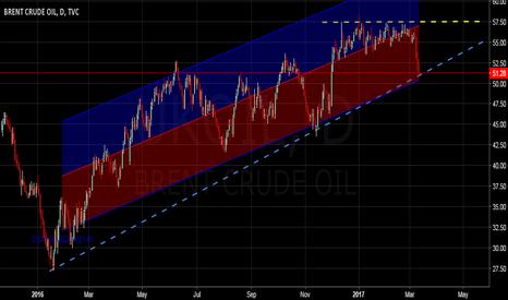 UKOIL: Brent Oil   Unchallenged Bull Trend Uninterrupted