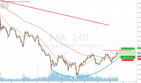 PAA: Plains All American Pipeline (PAA)