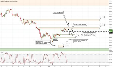 BTCUSDIDX: BTC USD H1 - still the best outlook