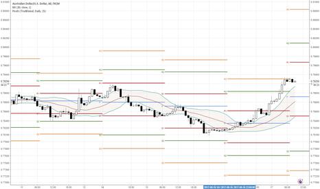 AUDUSD: Minor pullback to support for slightly overdone AUD/USD?