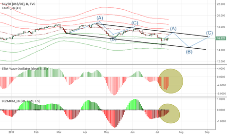 SILVER: Silver: rebound to 17 dollars before falling in ABC Elliot Wave