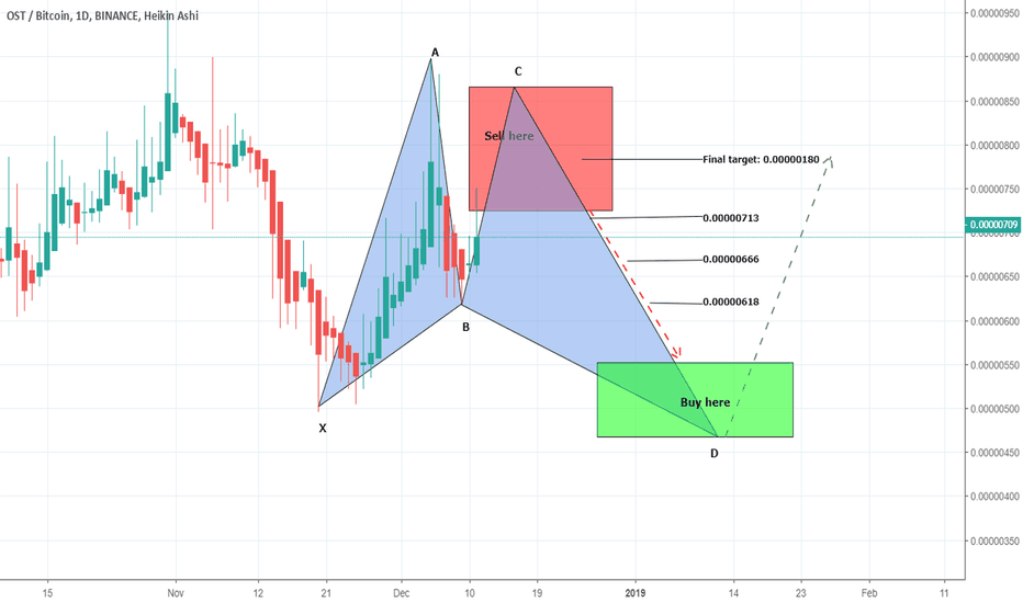 OSTBTC: OSTBTC formation of gartley short and buy back plan
