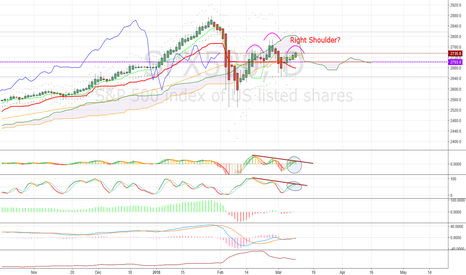 SPX500: From damage to Head and Shoulders?