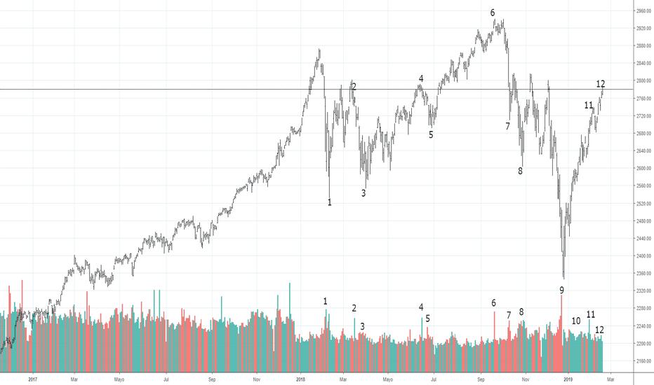 SPX: psicología del trading