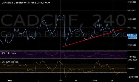 CADCHF: CAD CHF breaks 4hr trendline