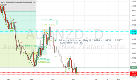 AUDNZD: $audnzd 2d entry long thin stop loss