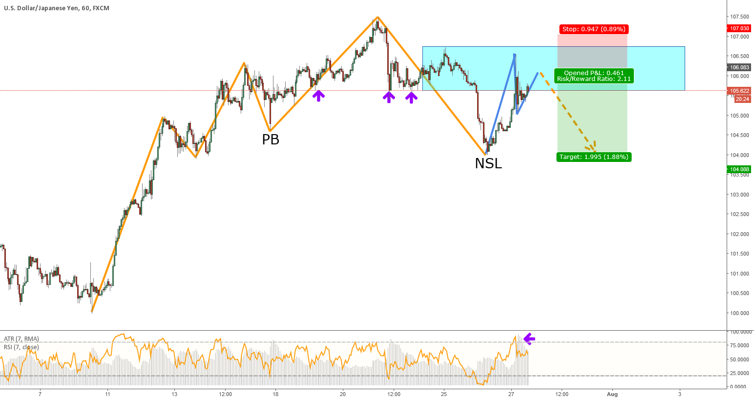 USDJPY - Structure Trade