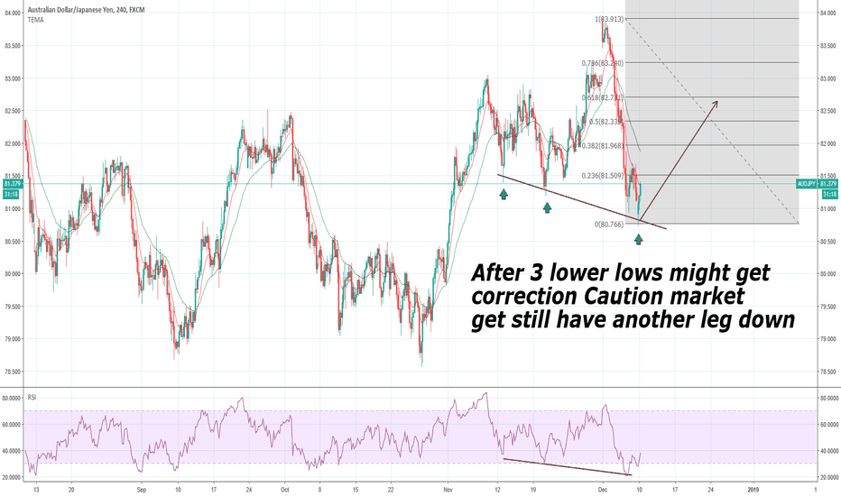 AUDJPY: AUDJPY correction in play need comformation