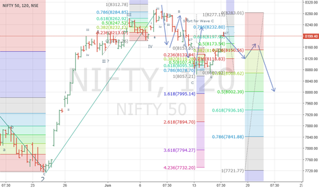 NIFTY: Nifty: Will ABC correction resume