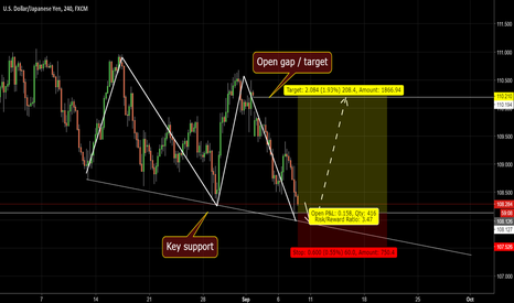 USDJPY: USDJPY 3 drives pattern at key support.